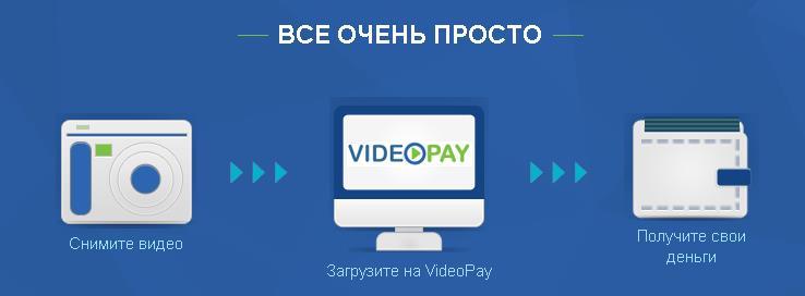 сервис заработка на видеороликах videopay